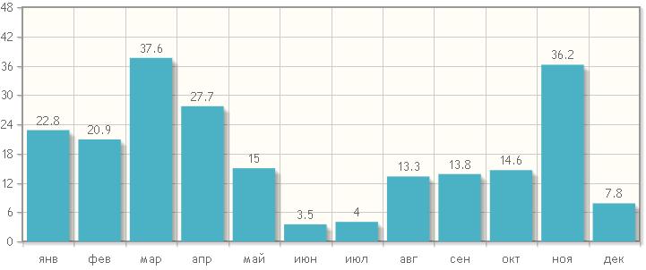 Количество осадков по месяцам в Марракеше