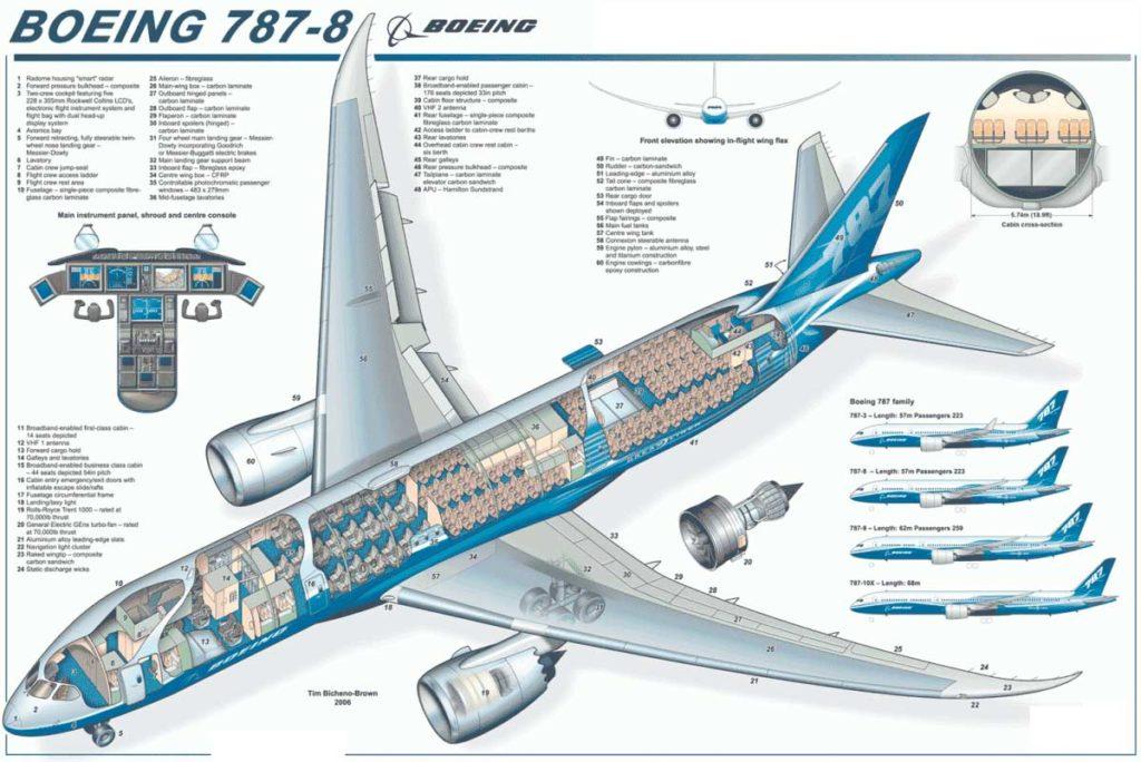 Боинг 787-8 схема салона